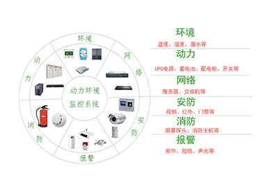 机房动力环境监控