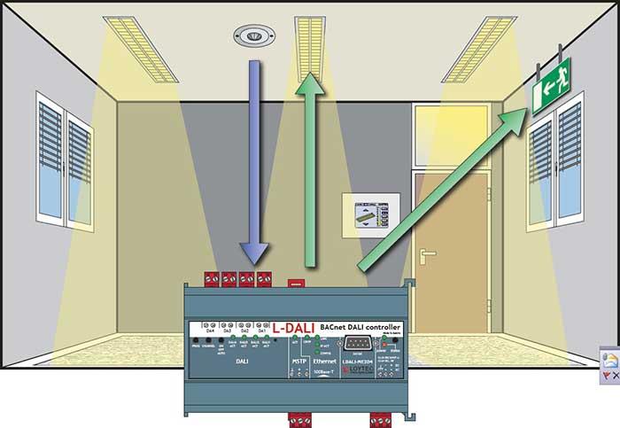 台达楼控房间自动化