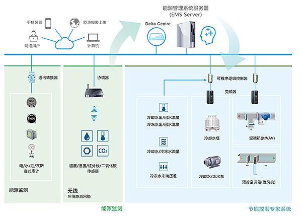 台达能源管理/能源监控